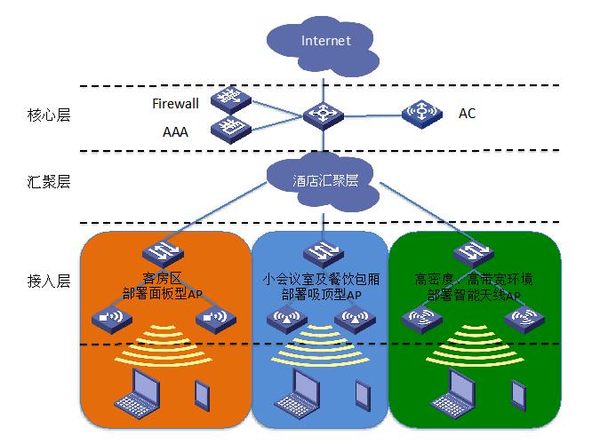 无线酒店解决方案的整个网络架构主要由四层结构组成